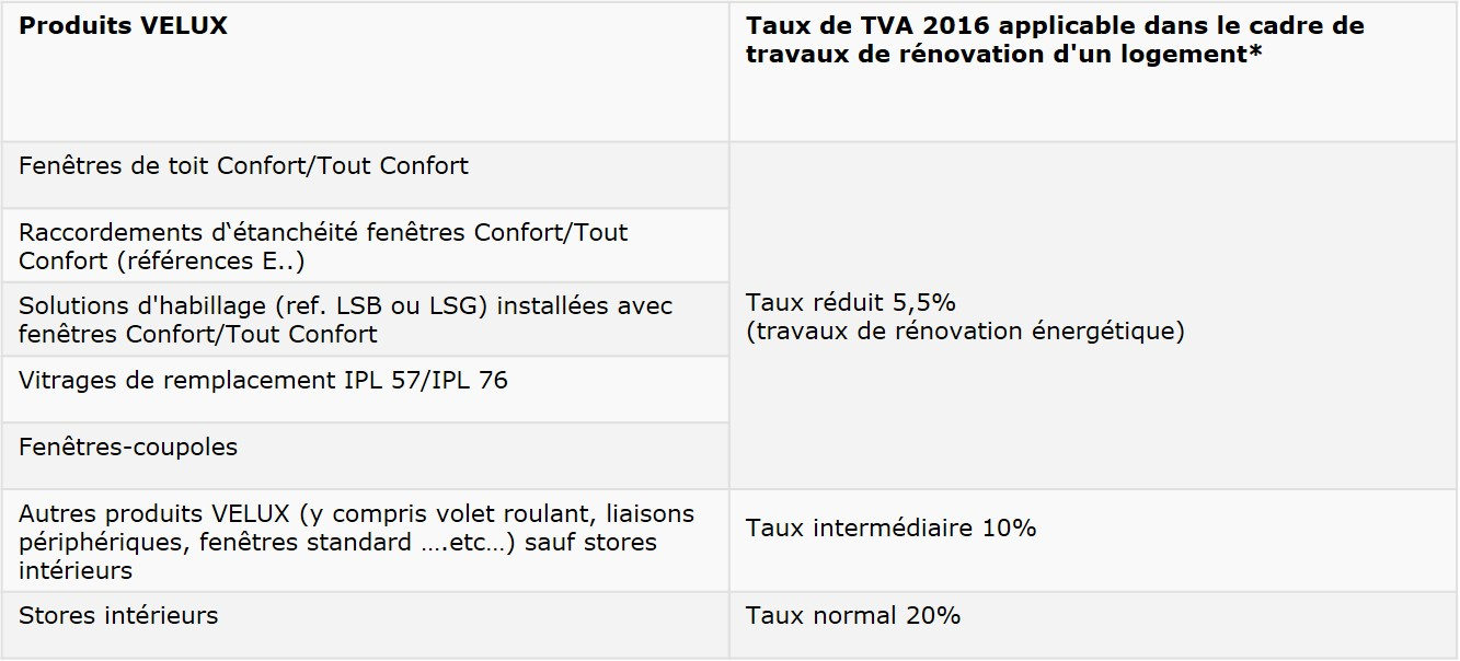 Credit impot transition energetique travaux renovation - Taux de tva en france ...